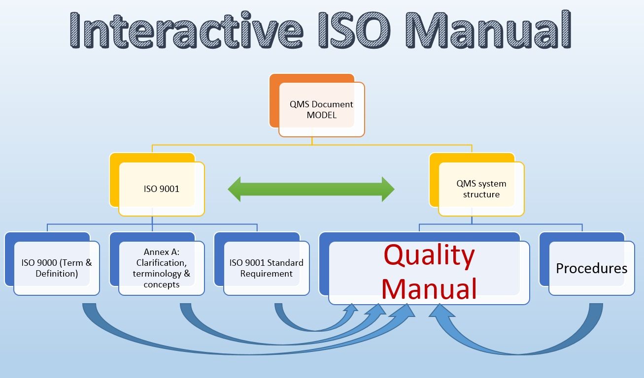 Interactive Quality Manual Structure
